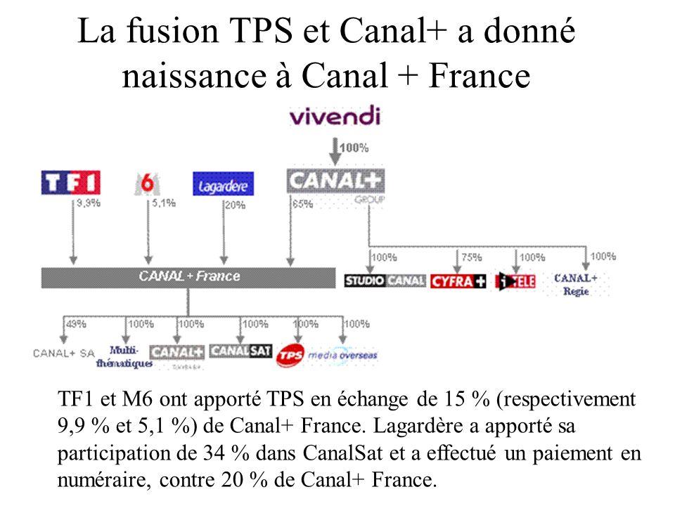 La fusion TPS et Canal+ a donné naissance à Canal + France