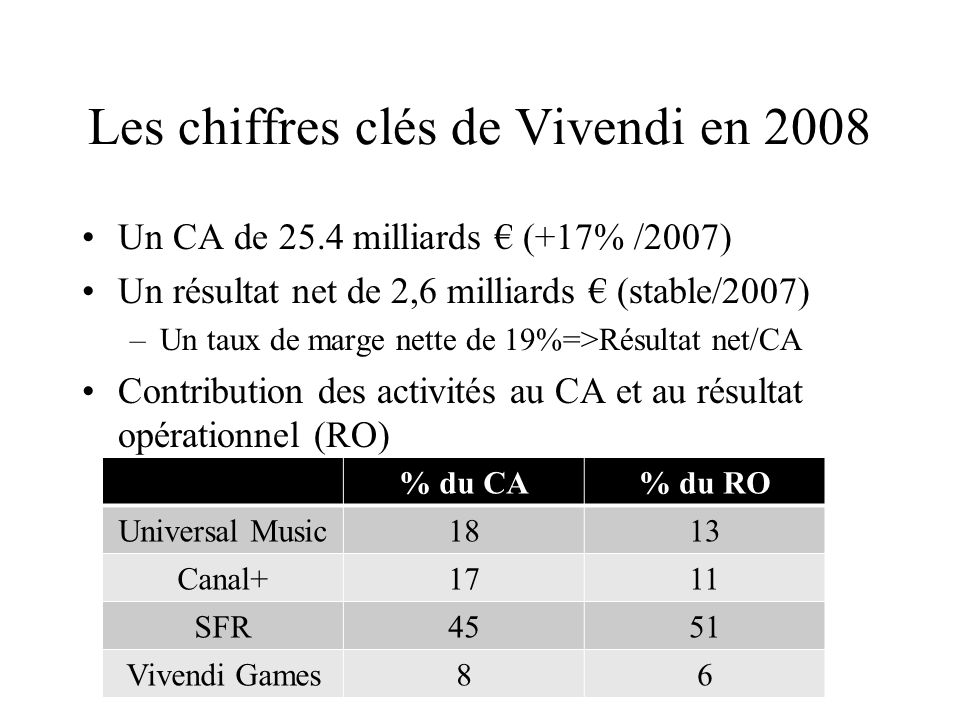 Les chiffres clés de Vivendi en 2008