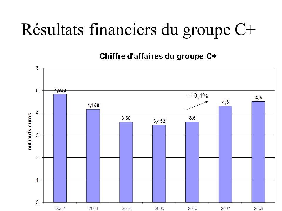 Résultats financiers du groupe C+