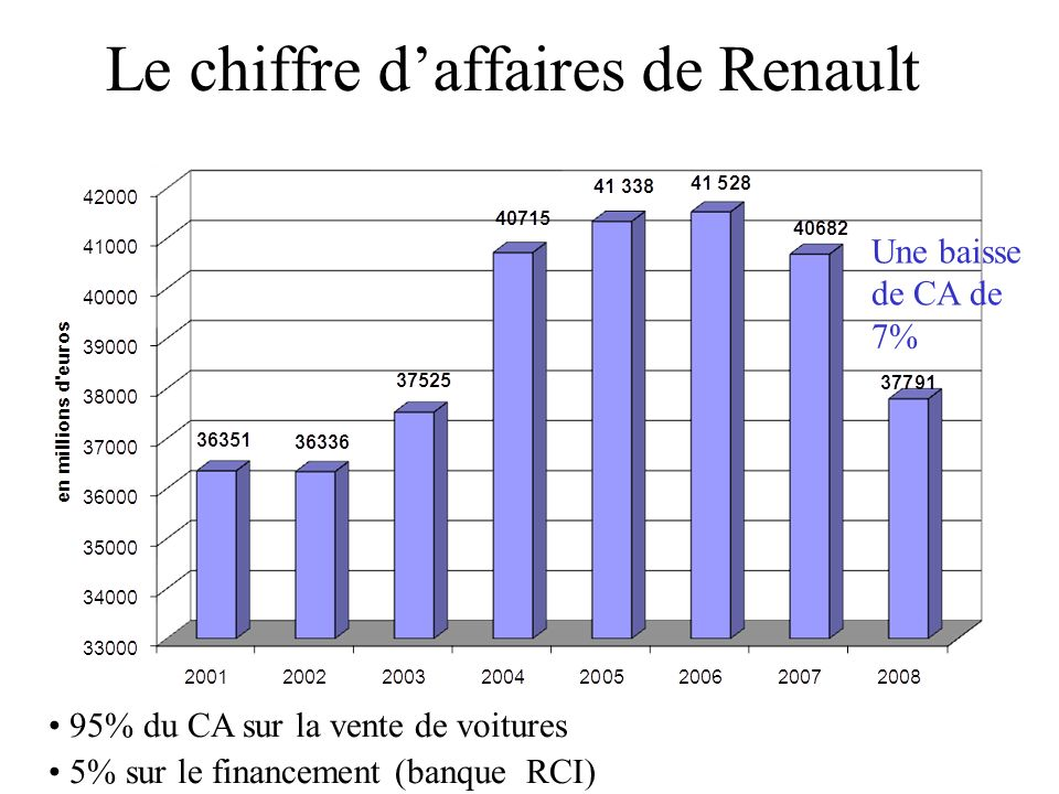 Le chiffre d'affaires de Renault