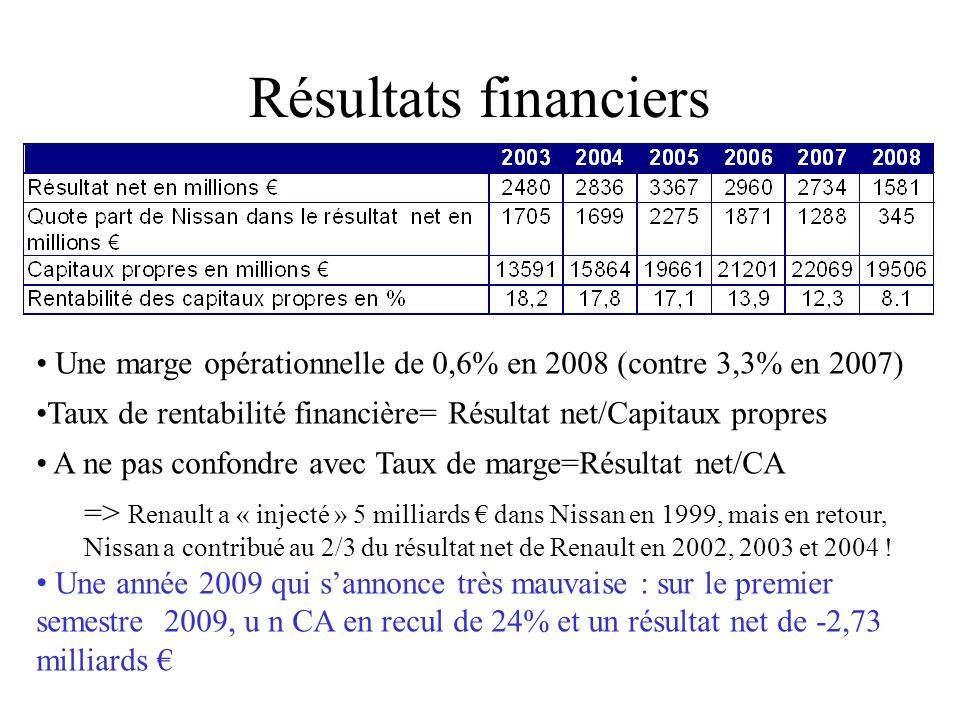 Résultats financiers Une marge opérationnelle de 0,6% en 2008 (contre 3,3% en 2007) Taux de rentabilité financière= Résultat net/Capitaux propres.