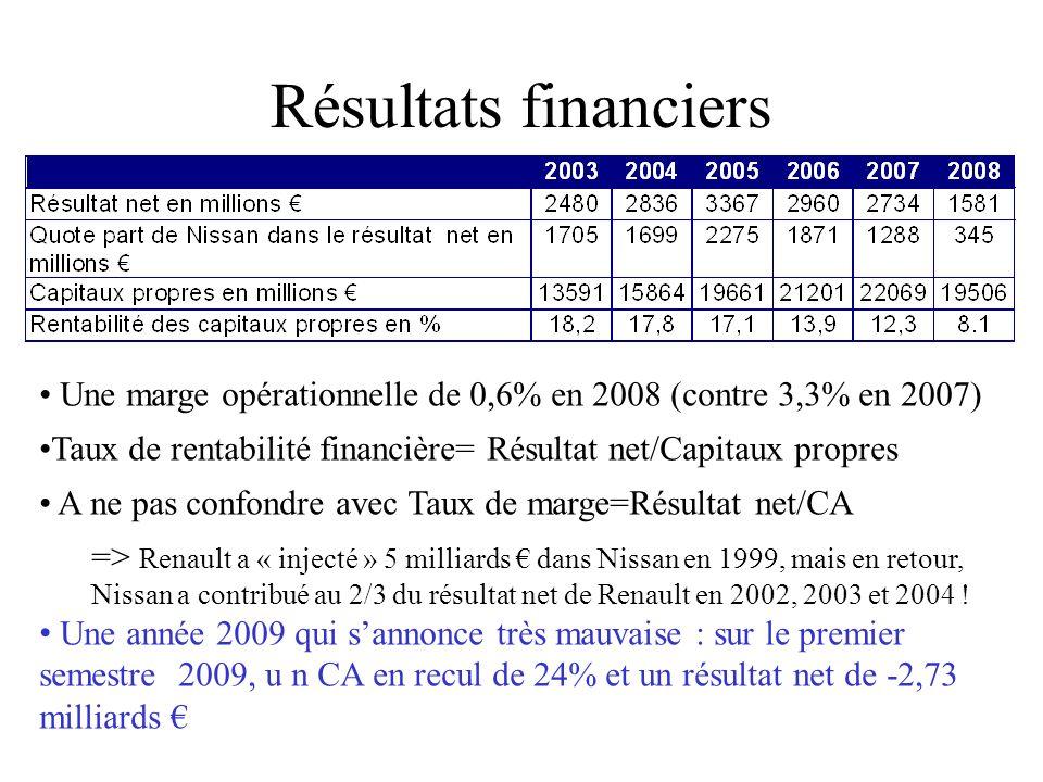 Résultats financiersUne marge opérationnelle de 0,6% en 2008 (contre 3,3% en 2007) Taux de rentabilité financière= Résultat net/Capitaux propres.