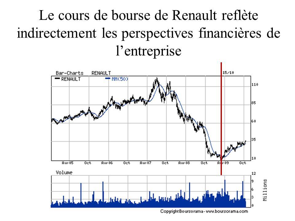 Le cours de bourse de Renault reflète indirectement les perspectives financières de l'entreprise