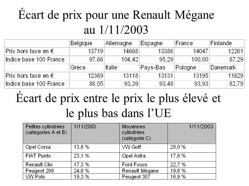 Écart de prix pour une Renault Mégane au 1/11/2003