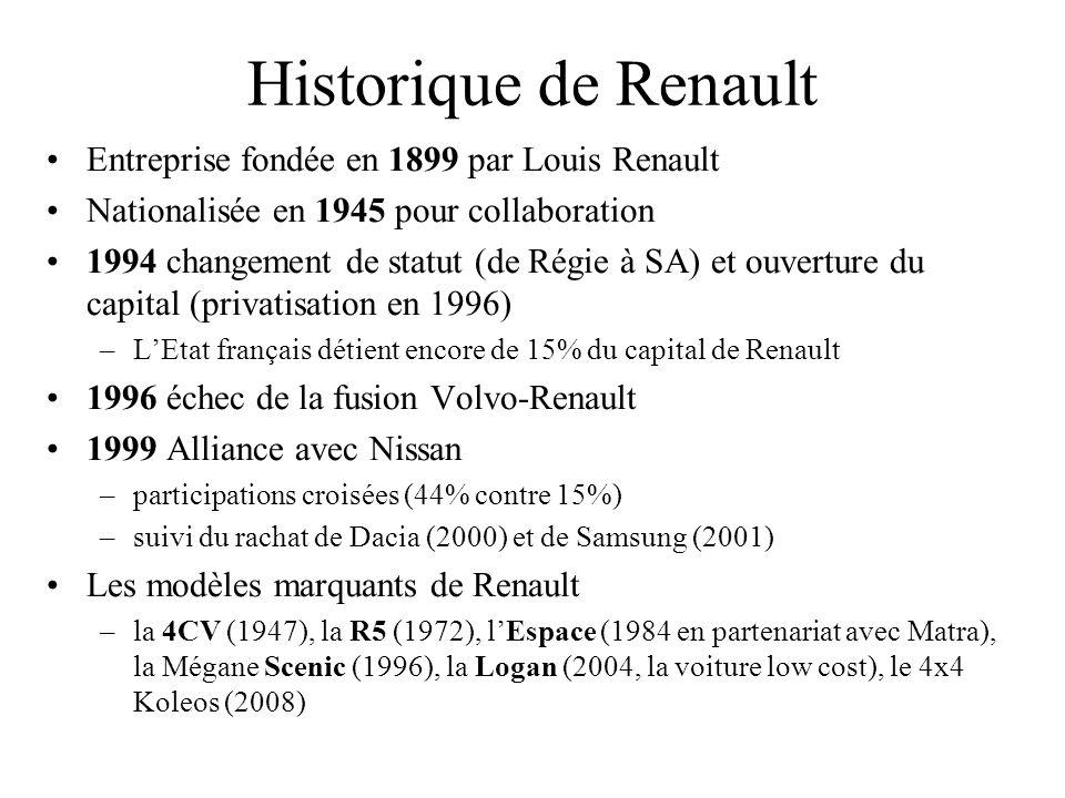 Historique de Renault Entreprise fondée en 1899 par Louis Renault