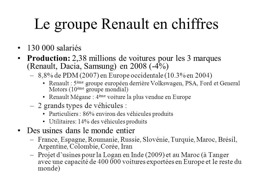 Le groupe Renault en chiffres
