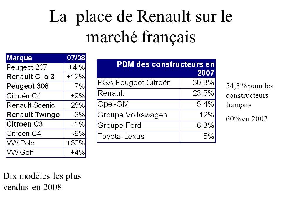 La place de Renault sur le marché français