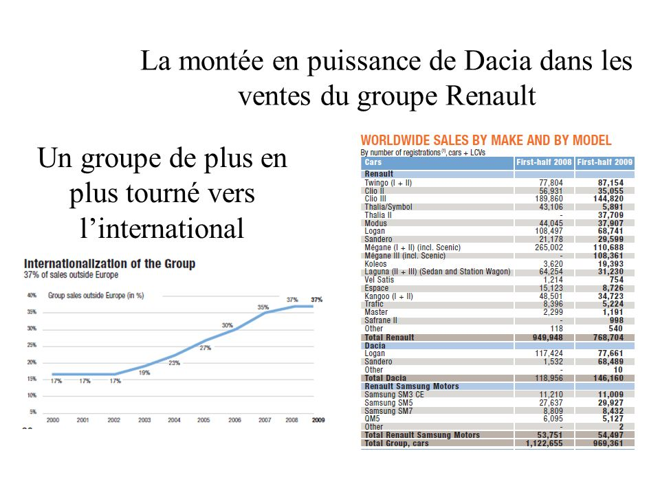 Un groupe de plus en plus tourné vers l'international