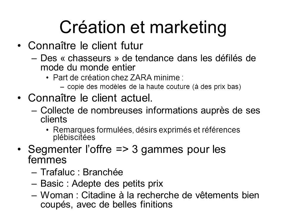 Création et marketing Connaître le client futur