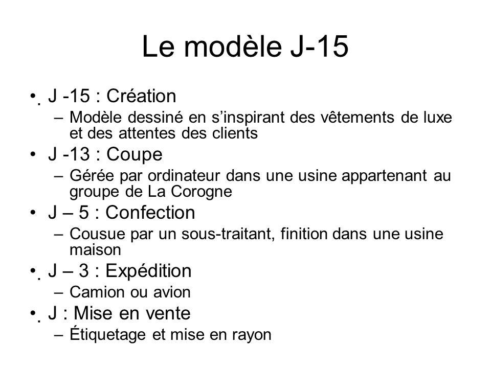 Le modèle J-15 J -15 : Création J -13 : Coupe J – 5 : Confection