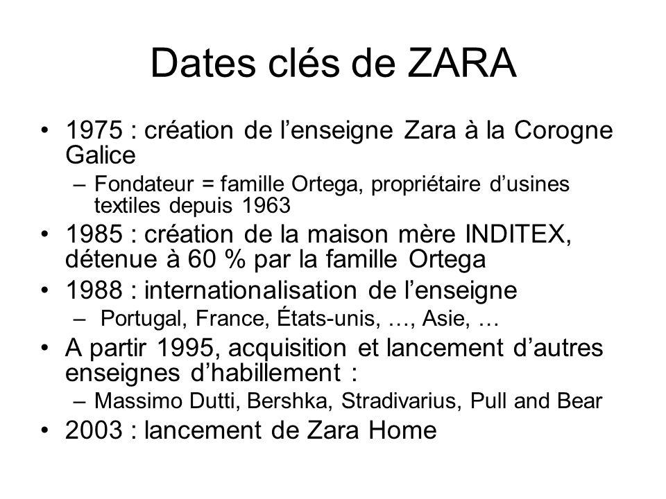 Dates clés de ZARA 1975 : création de l'enseigne Zara à la Corogne Galice. Fondateur = famille Ortega, propriétaire d'usines textiles depuis 1963.