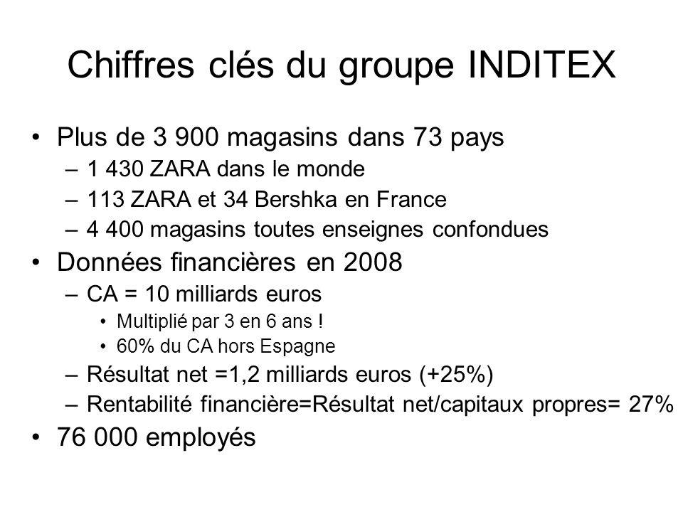 Chiffres clés du groupe INDITEX