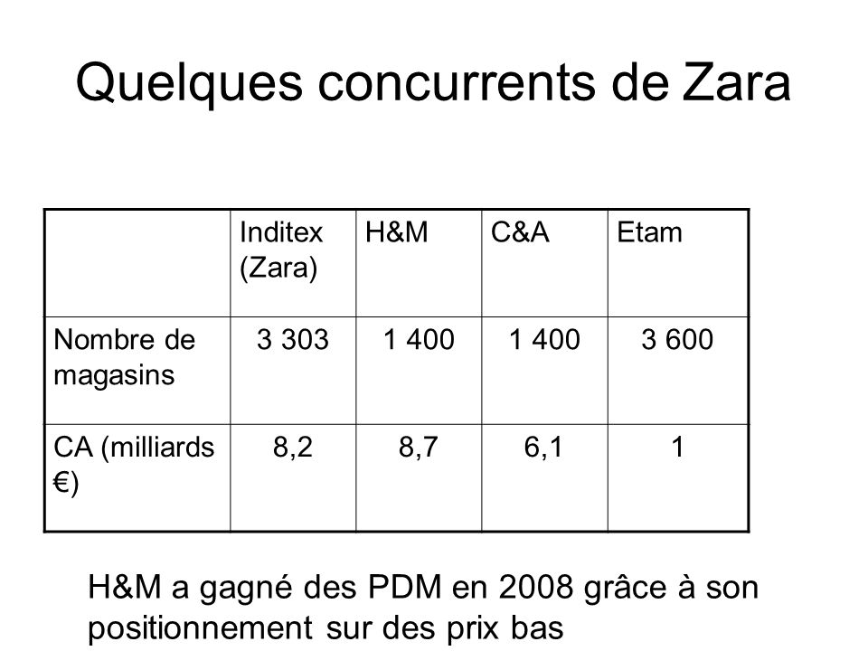 Quelques concurrents de Zara