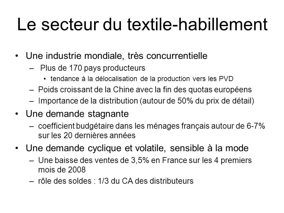 Le secteur du textile-habillement