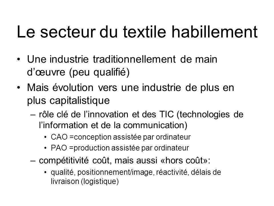 Le secteur du textile habillement