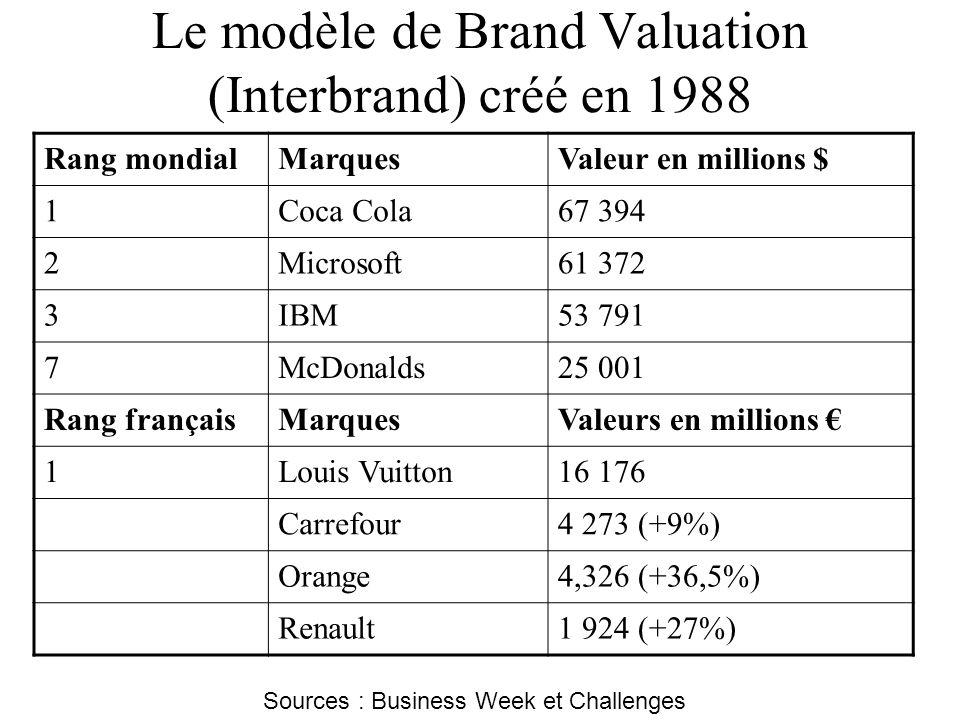 Le modèle de Brand Valuation (Interbrand) créé en 1988
