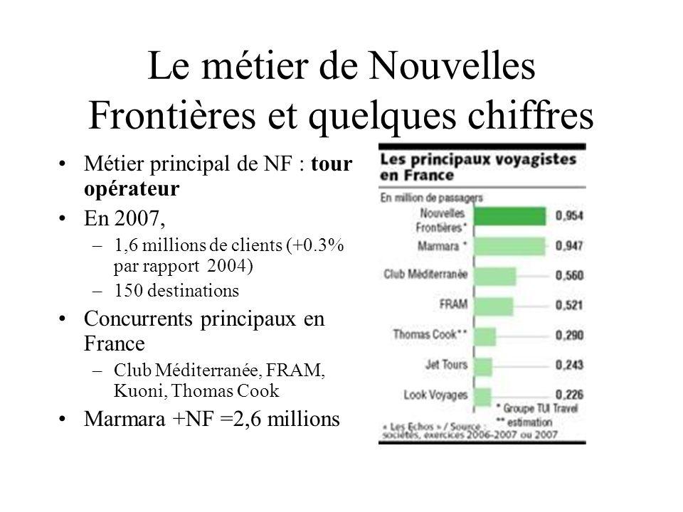 Le métier de Nouvelles Frontières et quelques chiffres