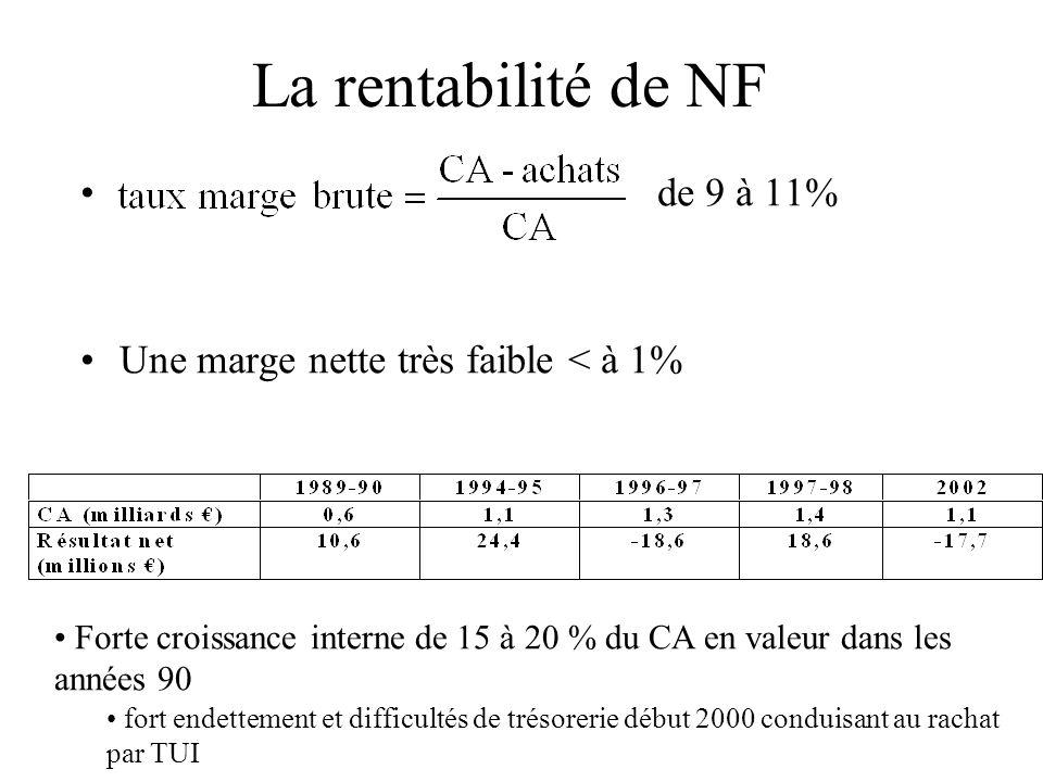 La rentabilité de NF de 9 à 11% Une marge nette très faible < à 1%
