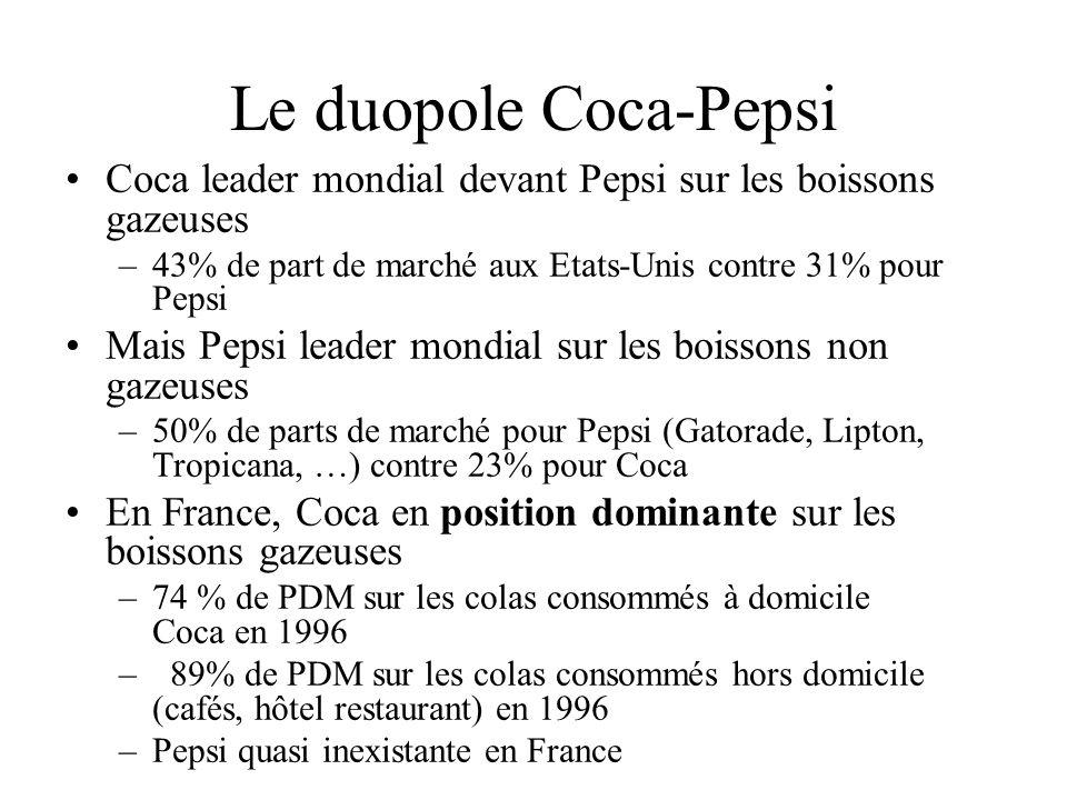 Le duopole Coca-Pepsi Coca leader mondial devant Pepsi sur les boissons gazeuses. 43% de part de marché aux Etats-Unis contre 31% pour Pepsi.