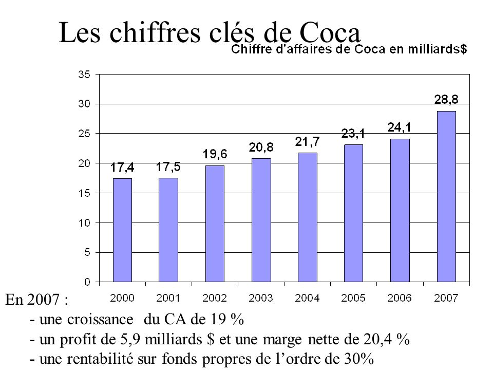 Les chiffres clés de Coca