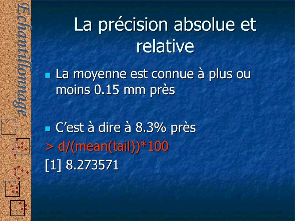 La précision absolue et relative