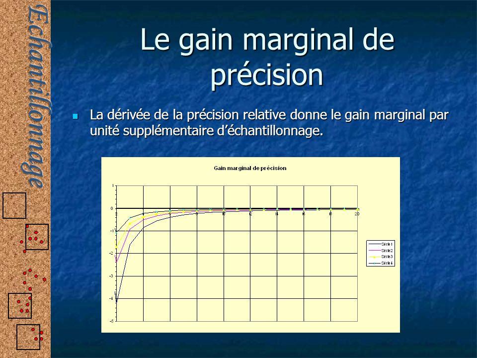 Le gain marginal de précision