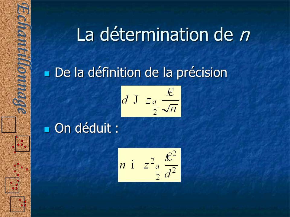 La détermination de n De la définition de la précision On déduit :
