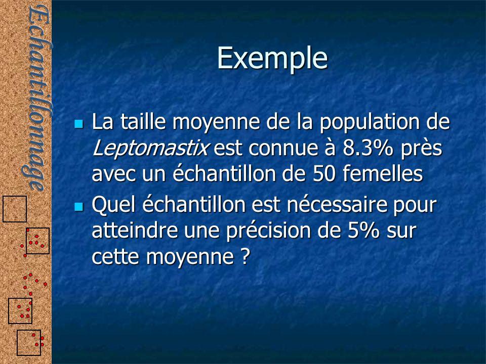 Exemple La taille moyenne de la population de Leptomastix est connue à 8.3% près avec un échantillon de 50 femelles.