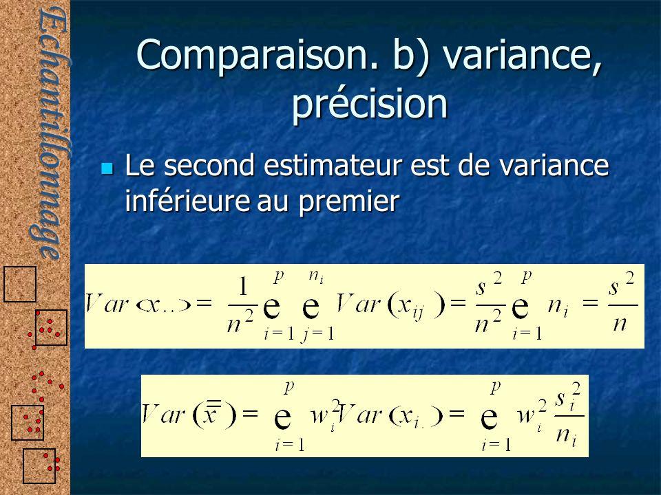 Comparaison. b) variance, précision