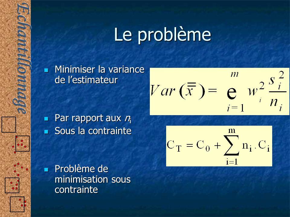 Le problème Minimiser la variance de l'estimateur Par rapport aux ni