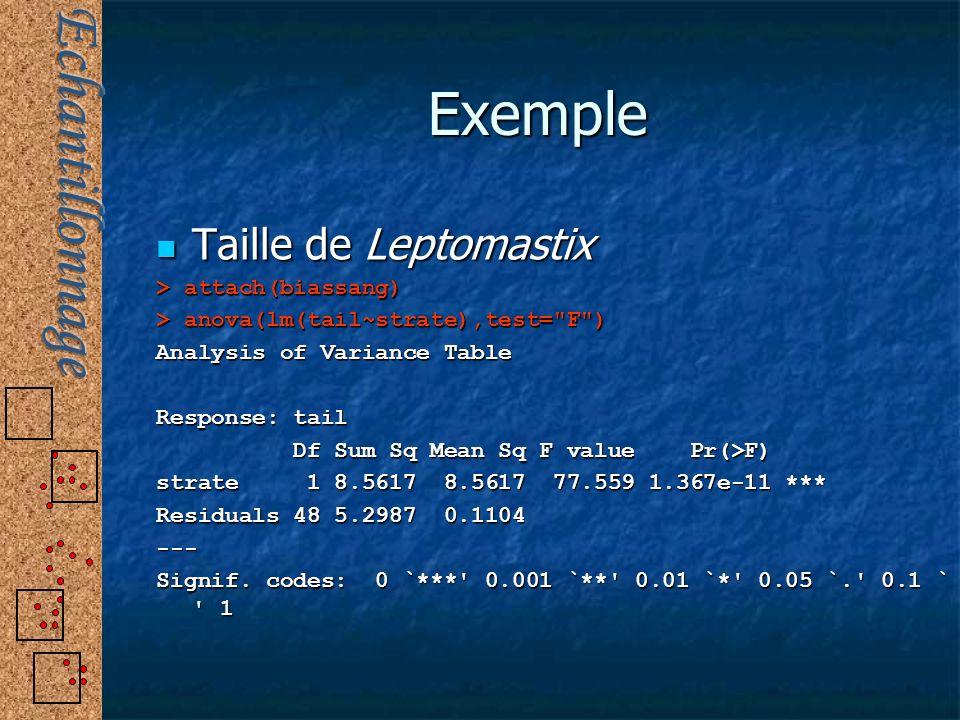 Exemple Taille de Leptomastix > attach(biassang)