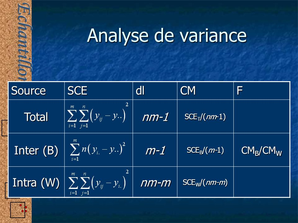 Analyse de variance Source SCE dl CM F Total nm-1 Inter (B) m-1