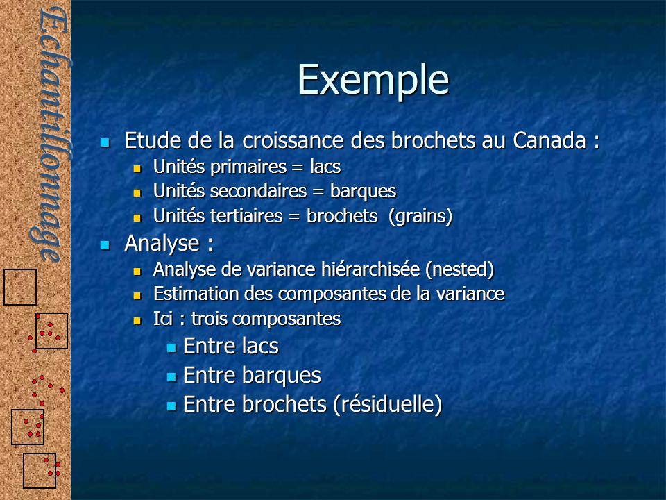 Exemple Etude de la croissance des brochets au Canada : Analyse :