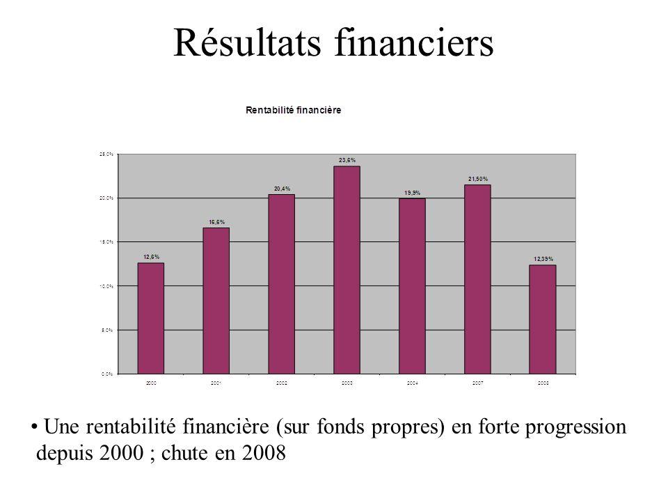 Résultats financiers Une rentabilité financière (sur fonds propres) en forte progression.