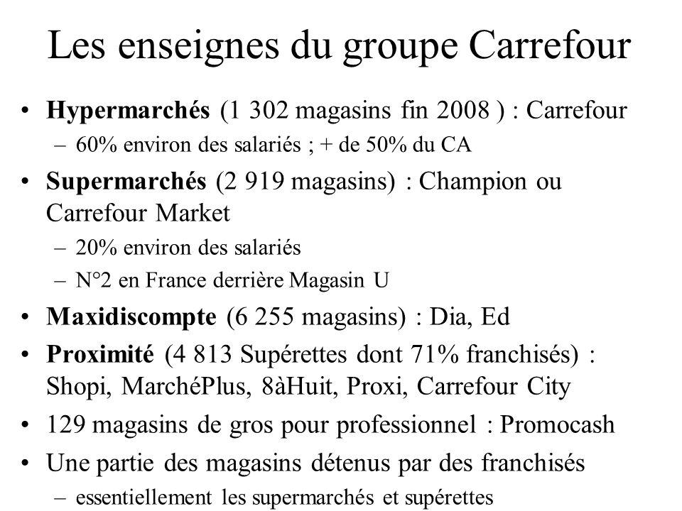 Les enseignes du groupe Carrefour