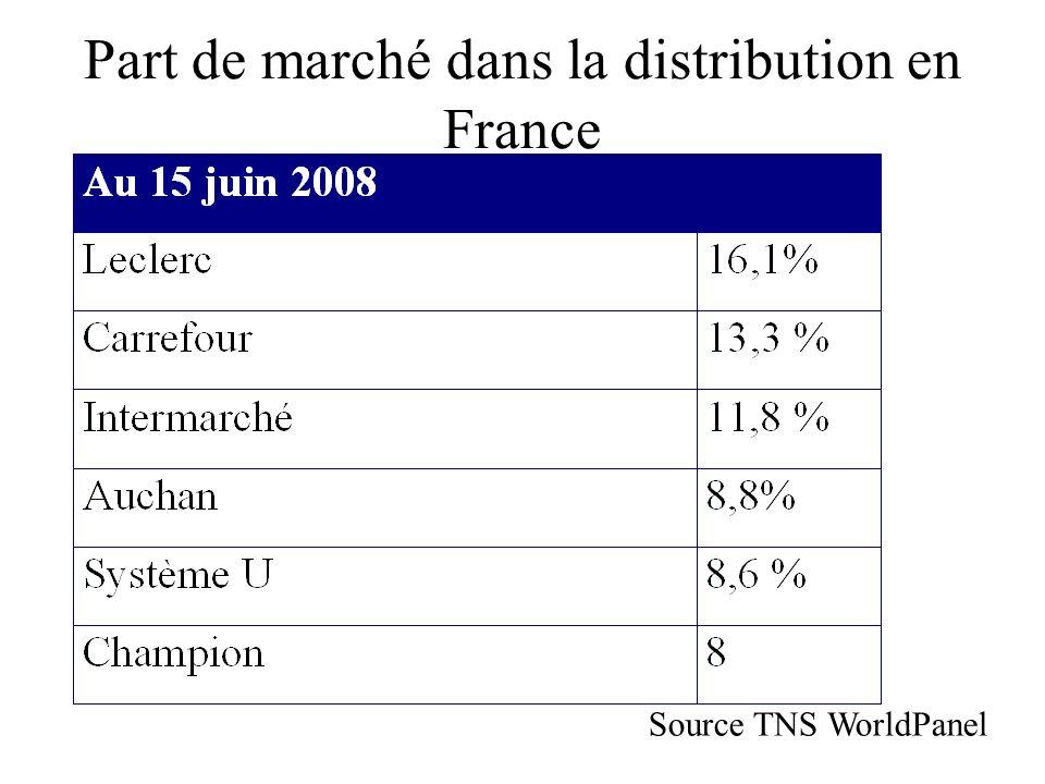 Part de marché dans la distribution en France