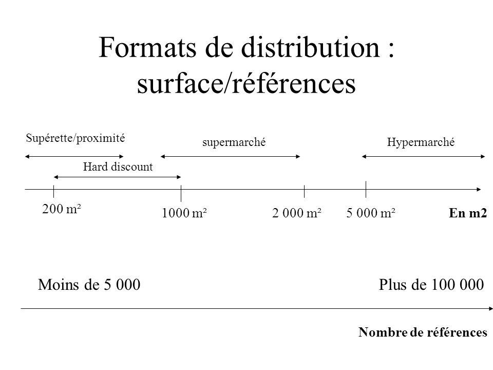 Formats de distribution : surface/références