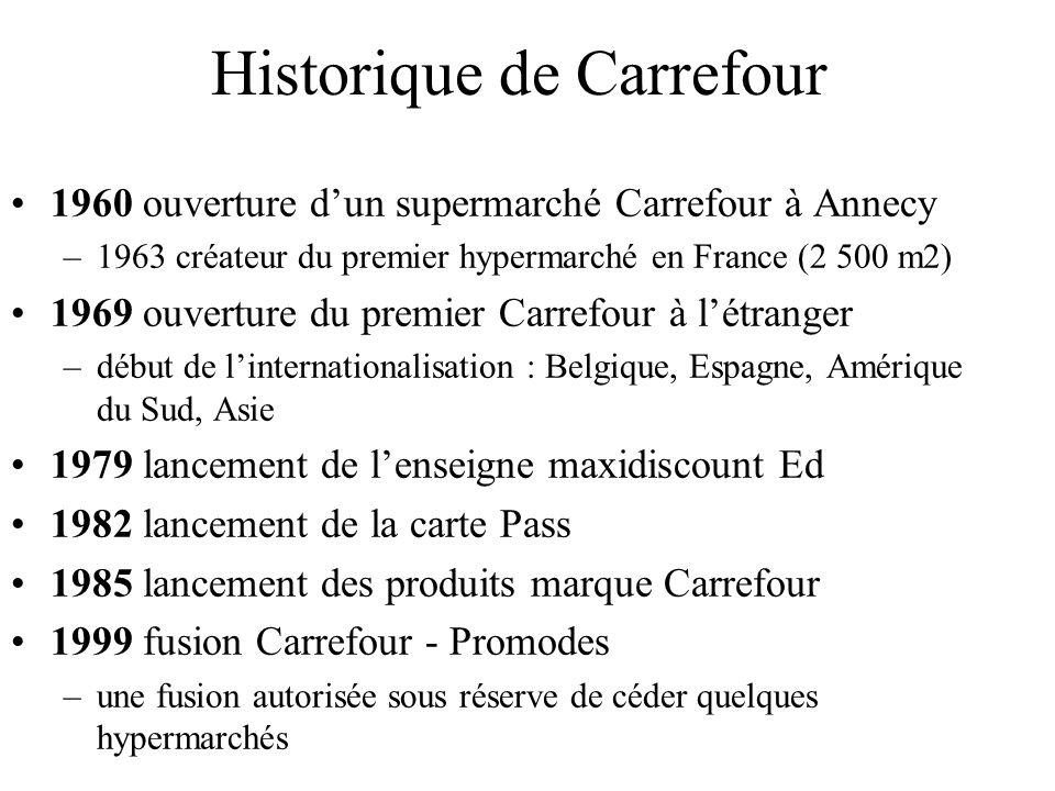 Historique de Carrefour
