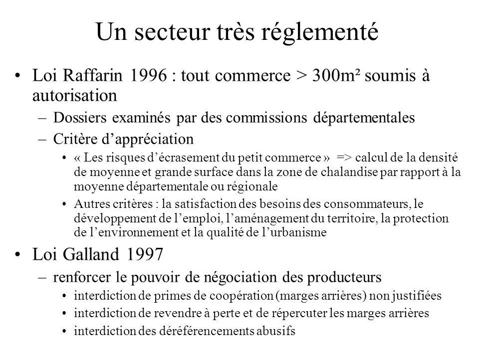 Un secteur très réglementé