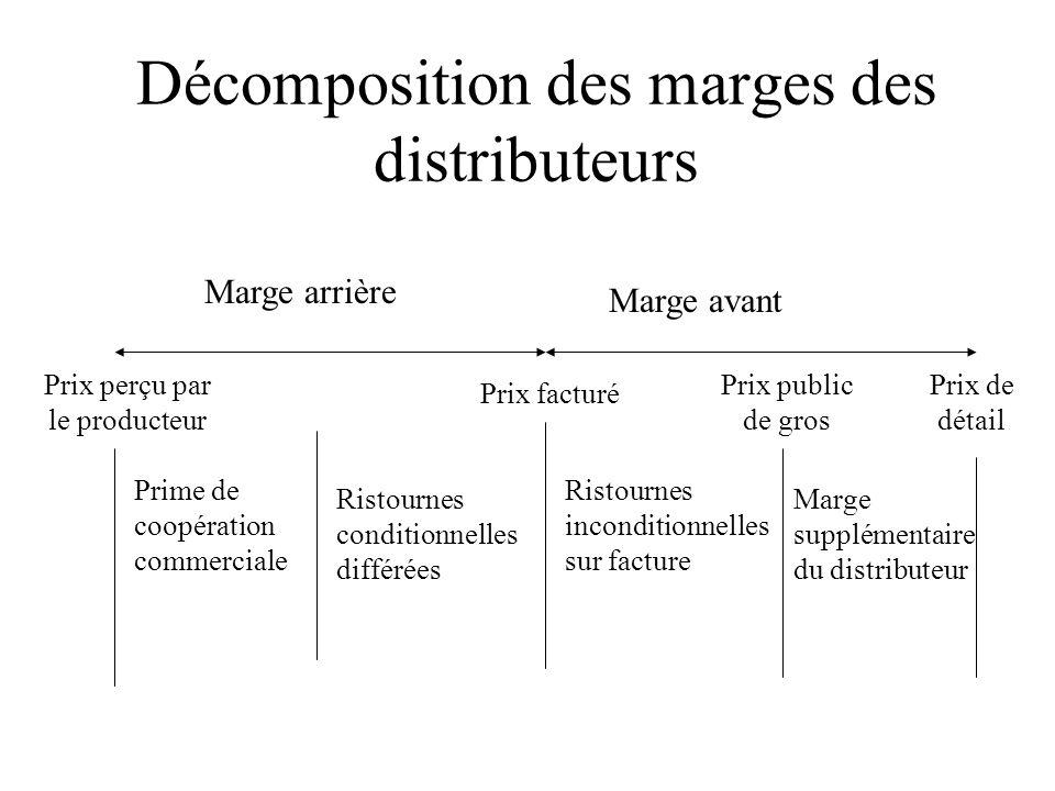 Décomposition des marges des distributeurs
