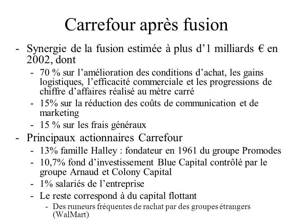 Carrefour après fusion