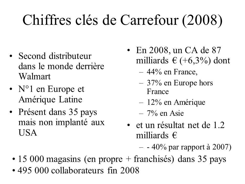 Chiffres clés de Carrefour (2008)