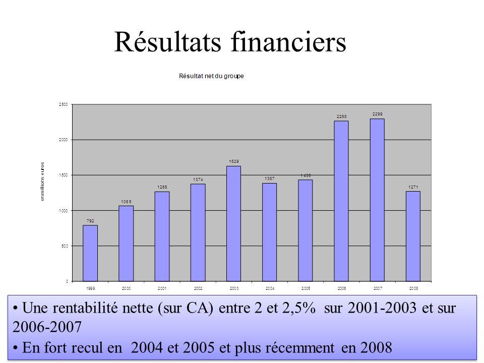 Résultats financiers Une rentabilité nette (sur CA) entre 2 et 2,5% sur 2001-2003 et sur 2006-2007.