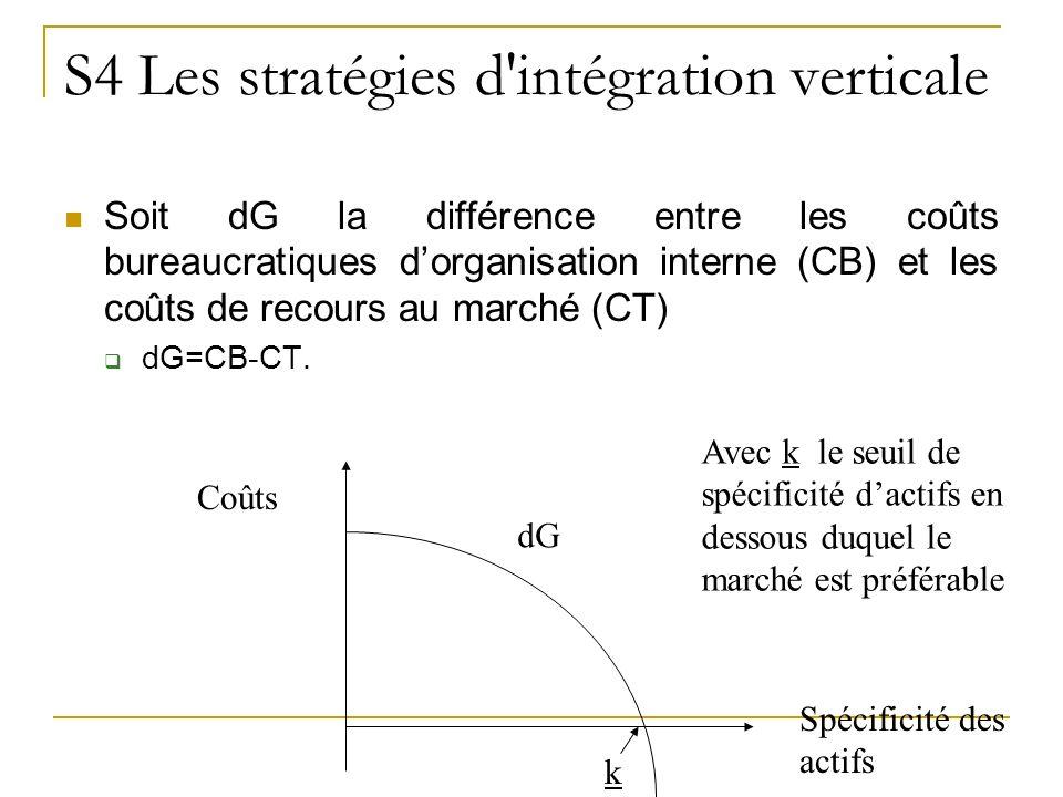 S4 Les stratégies d intégration verticale