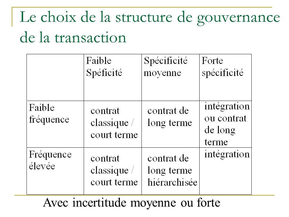 Le choix de la structure de gouvernance de la transaction