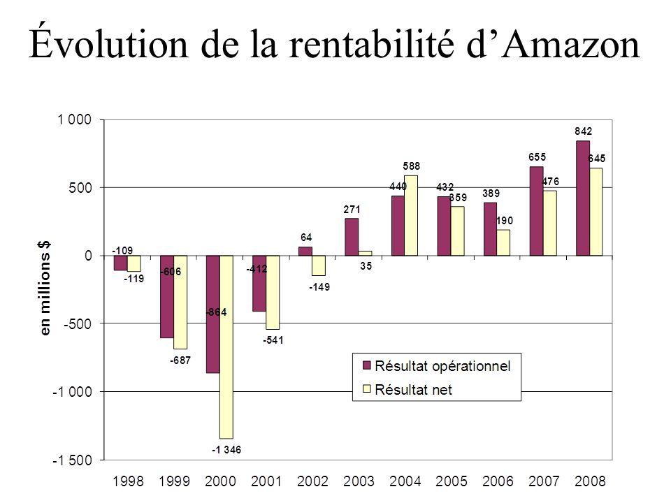 Évolution de la rentabilité d'Amazon