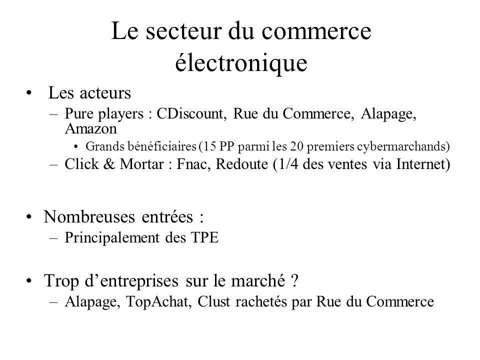 Le secteur du commerce électronique
