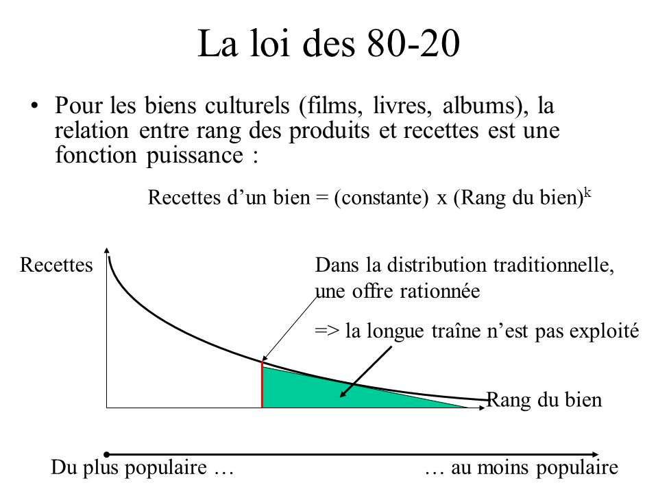La loi des 80-20 Pour les biens culturels (films, livres, albums), la relation entre rang des produits et recettes est une fonction puissance :