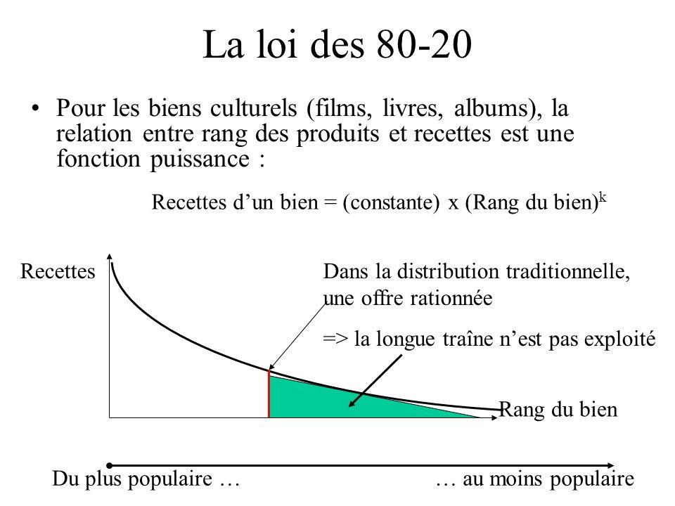 La loi des 80-20Pour les biens culturels (films, livres, albums), la relation entre rang des produits et recettes est une fonction puissance :