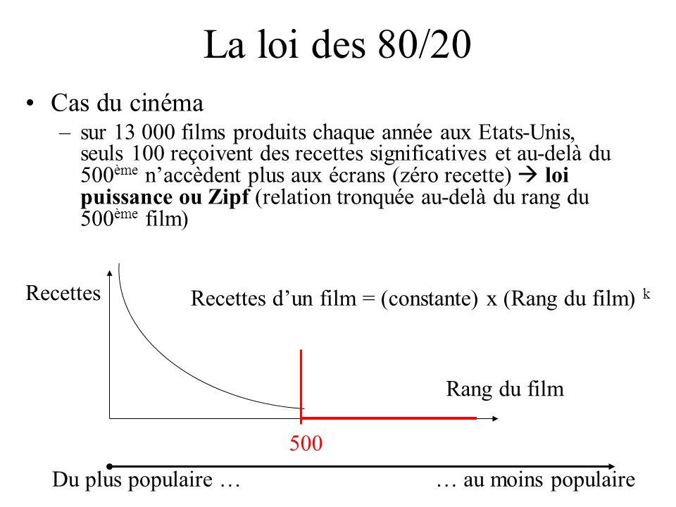 La loi des 80/20 Cas du cinéma